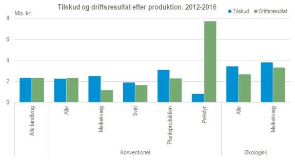 Heltidslandbrugene får i gennemsnit lige så mange penge i EU-støtte, som de får ind i regnskabet som driftsresultat.