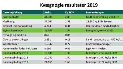 Kvægrådgivningen Danmark løftede forleden sløret for, hvilke KvægNøgle-landmænd, som har landets højeste dækningsbidrag pr. årsko. Og her blev en af vinderne Lisbeth Klinge fra Djursland med et dækningsbidrag på 19.830 kroner pr. årsko
