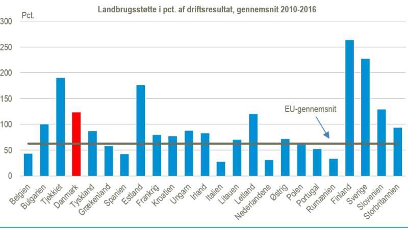 Sammenlignet med resten af EU er støtten i forhold til driftsresultatet markant højere i Danmark. I 2010-2016 udgjorde landbrugsstøtten ifølge Kommissionens opgørelse 123 procent af driftsresultatet i Danmark, mens støtten for EU i gennemsnit udgjorde 62 procent af driftsresultatet. Kilde: Danmarks Statistik