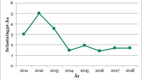 Pesticidbelastningsindekset på salgstallene i 2018 er faldet 48 procent i forhold til basisåret 2011, og målsætningen i statens Pesticidstrategi er således til fulde opfyldt, også for 2018. Kilde: Miljøstyrelsen