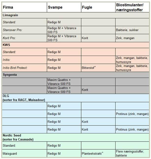 Oversigt over de i 2021 udbudte bejdsemidler i majs. Kilde: Seges