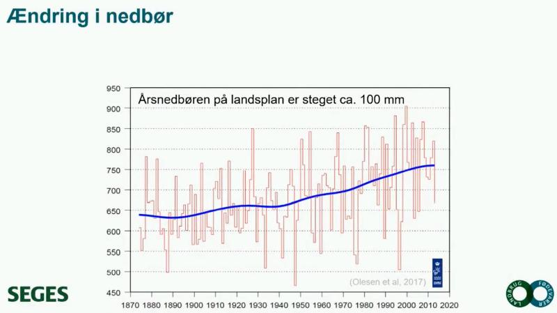 Årsnedbøren på landsplan er gennemsnitligt steget med 100 millimeter siden 1870. Antallet af nedbørsdage er dog mindsket, så der er tale om kraftigere og mere intense regnperioder de senere år. Kilde: Seges