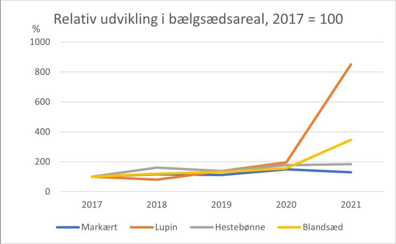 Kilde: ØkologiRådgivning Danmark