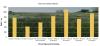 Kilde: oversigt over Landsforsøgene 2016, side 147 Tabel 12 LSD: 129 kg/ha rajgræs